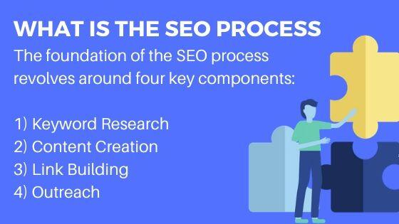 What is The SEO Process