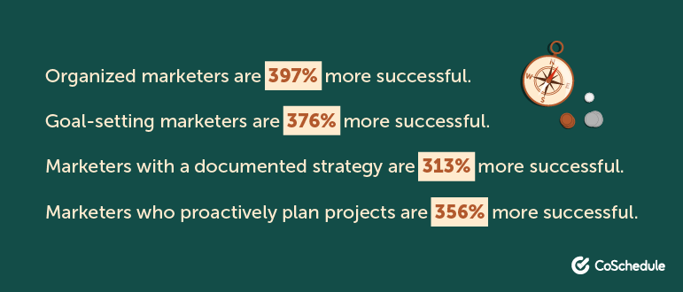 Coschedule Digital Marketing Action Plan Stats