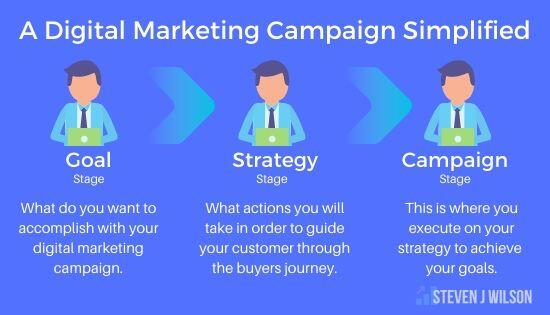 Digital Marketing Campaign Simplified