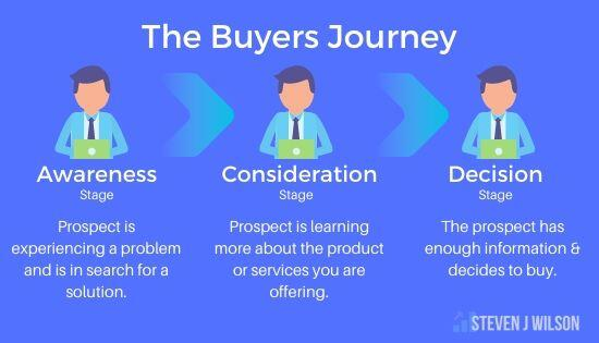 The Buyers Journey in Lead Generation
