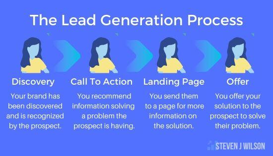 The Lead Generation Process