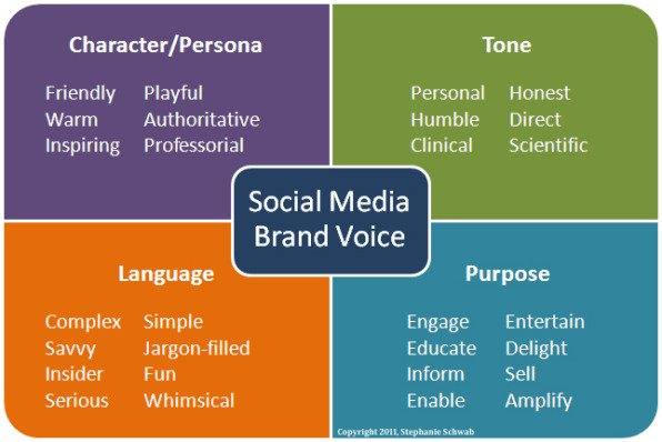 Build your brand voice social media explorer